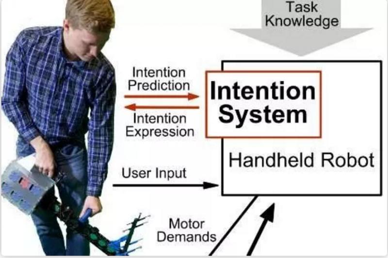 人与机器之间协调合作让机器人具有感知和判断能力