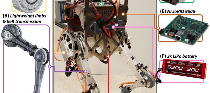 MIT的双足科学机器人模组?这个机器人的应用面让人震惊!