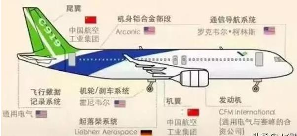 從一架飛行客機看我國航空電子領域的發展現狀