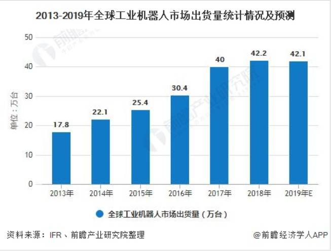2020年中国工业机器人行业市场现状及发展前景分析 2024年市场销量将突破30万台