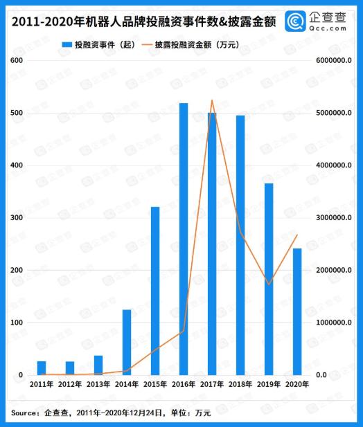 机器人产业融资热:近十年行业总融资额破千亿(图1)