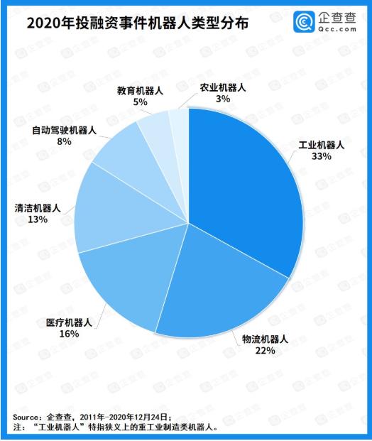 机器人产业融资热:近十年行业总融资额破千亿(图2)