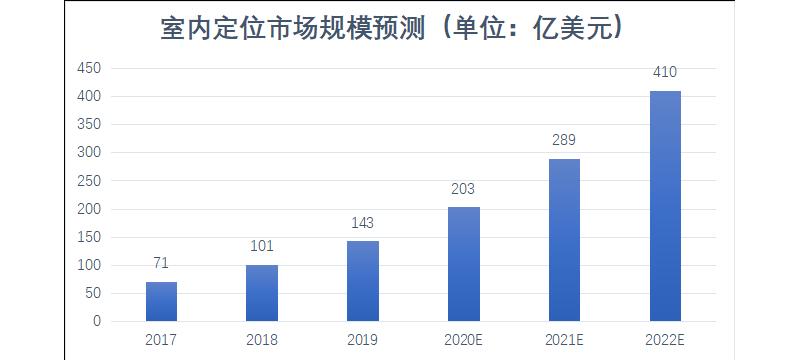 2021年,谁来解锁千亿级的高精度定位市场