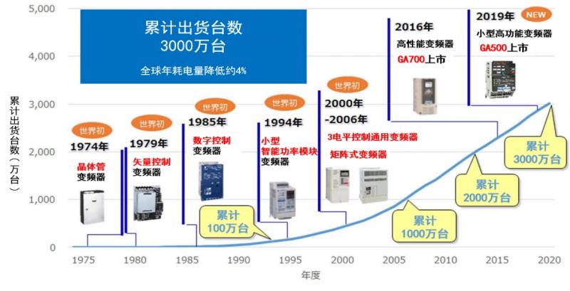 《【沐鸣2代理官网】变频器累计出货突破3000万台》