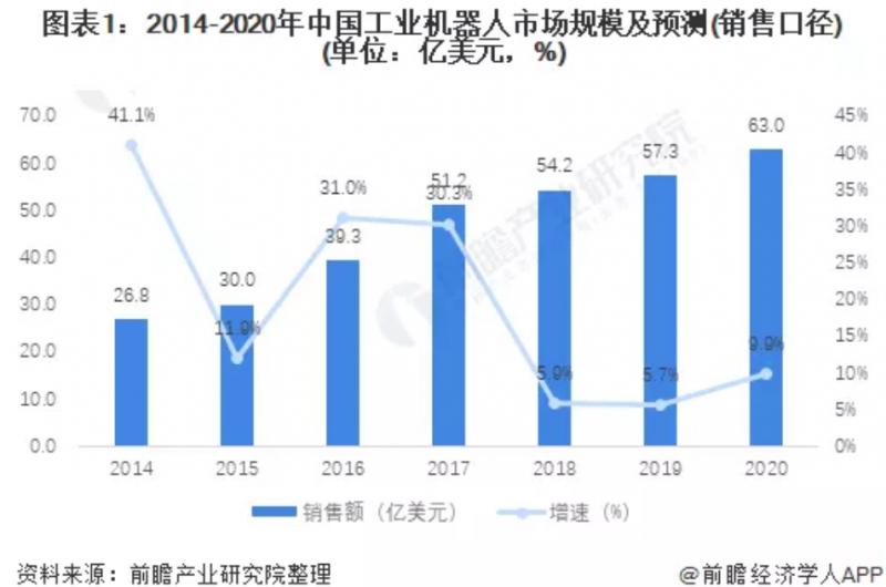 深度分析!2021年中国SCARA机器人行业市场规模与销售情况分析