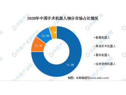 2021中国手术机器人行业市场规模及细分市场预测分析