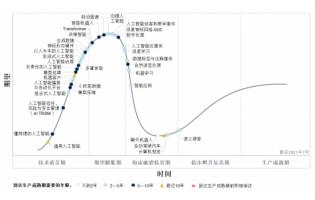 Gartner发布推动近期人工智能创新的四项趋势